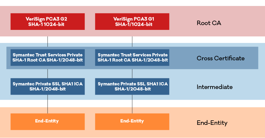 Sha 1 Private Ssltls Encryption Ssl Authority